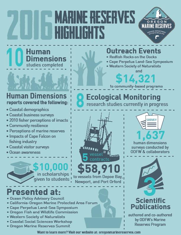 2016 Infographic