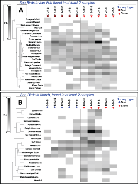 Matrix Plot Comparing Survey Types